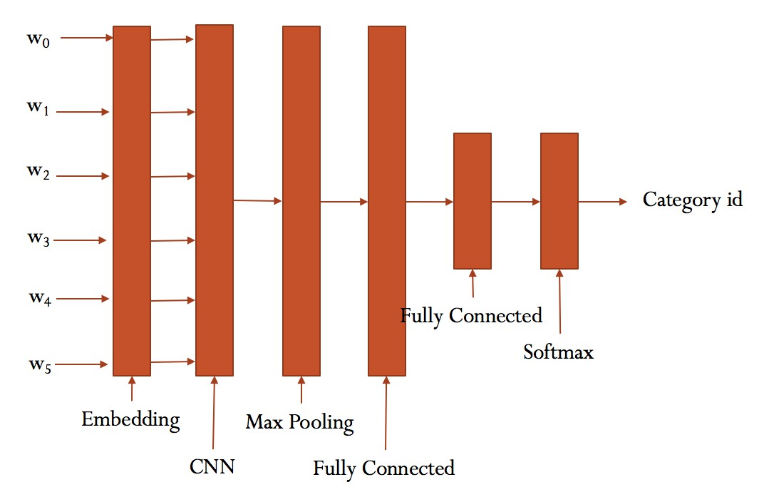 TensorFlow – 使用CNN进行中文文本分类