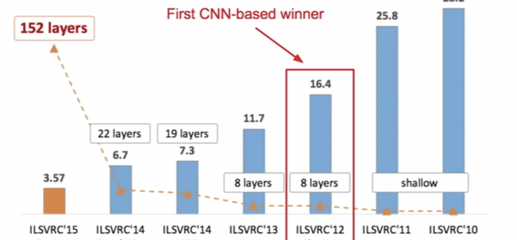 CNN的几个经典BackBone:AlexNet / VGGNet / ResNet / DenseNet